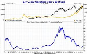 A Look At Gold Vs Silver The Dow The Usd Index