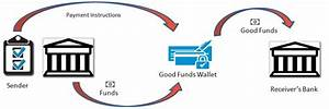 Good Funds Processing Of Wires  U0026 Payment Orders
