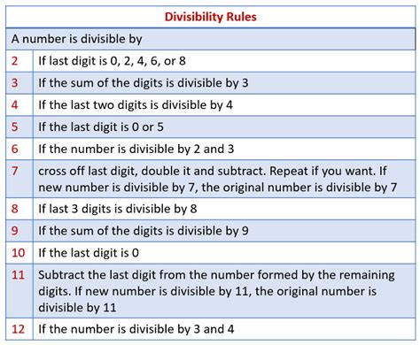 Divisibility Rules For 2, 3, 4, 5, 6, 7, 8, 9, 10, 11, 12, 13 (solutions, Examples, Videos