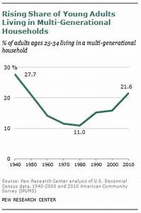 The Boomerang Generation | Pew Research Center