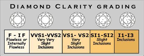 price  diamond calculator diamond color clarity carat weight