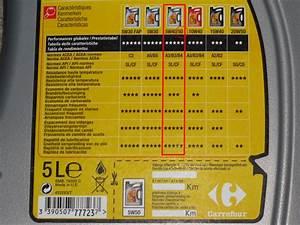 Huile 5w40 Diesel Leclerc : huile moto 10w40 carrefour huile moteur carrefour 15w40 ~ Dailycaller-alerts.com Idées de Décoration