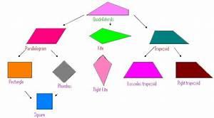Jeana's Math Blog | My Journey Through Math for Elementary ...  Quadrilateral