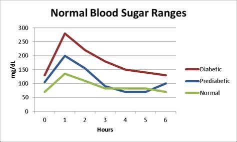 blood sugar range