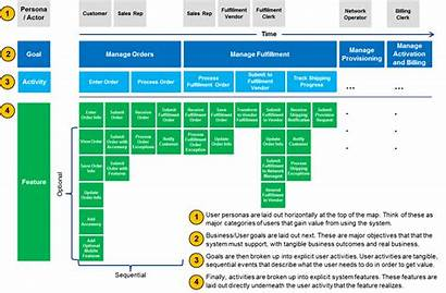 Mapping Story Journey Map Kanban Agile Lean