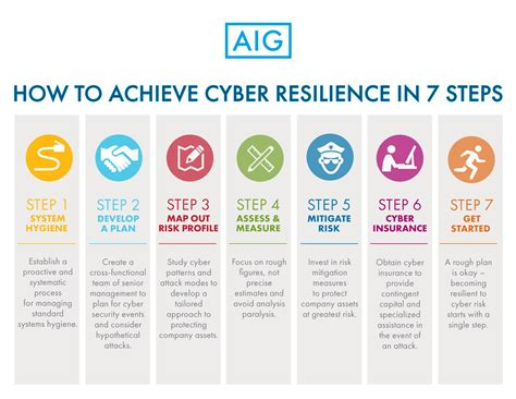 7 Steps To A Cyberresilient Business Securityorbcom