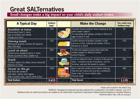 reducing sodium  childrens diets vitalsigns cdc
