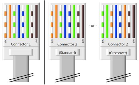 Crossover Cable Configuration Wiringswitch