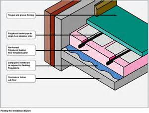 floor heating system for floating floors