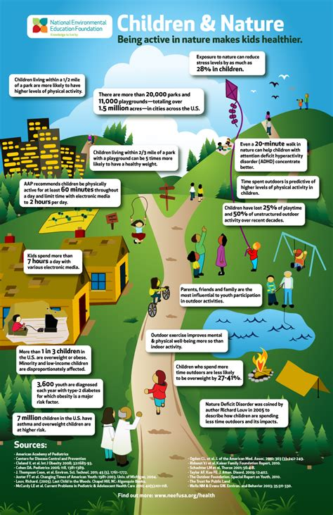 infographic children nature  active  nature