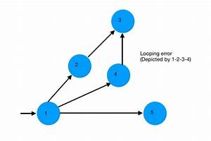 Network Diagram Guide  Learn How To Draw Network Diagrams
