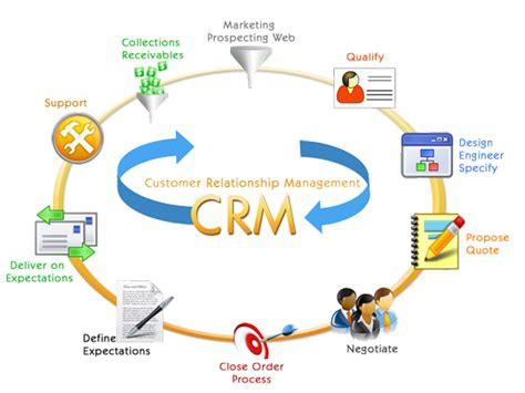 customer relationship management systems enterprise