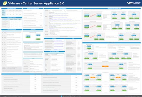 Introducing the vCenter Server Appliance 6.0 Reference ...