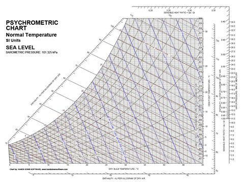 Hd Wallpapers Psychrometric Chart Si Units Free 63wall7ml