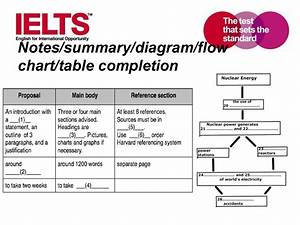 Preparing Students For Ielts Academic Module Listening
