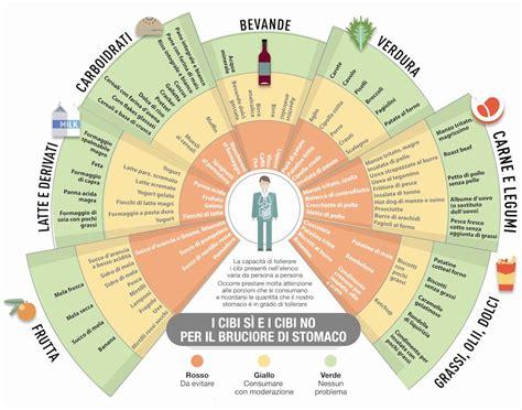 piano alimentare elenco degli alimenti anti acidit 224