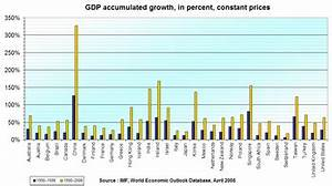 World economy - Wikipedia