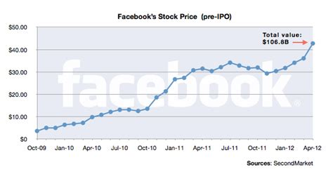 Here's The Chart That Explains Facebook's Ipo Mess Cnet