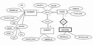 Notes On Dbms  Er Model