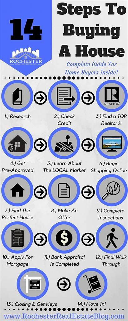 Buying Steps Guide Buyers Complete Tips Process