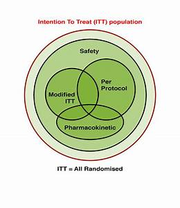 What Is An Itt Or  U2018intention To Treat U0026 39  Population In A