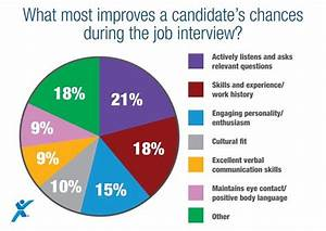 What U2019s The Key To A Successful Job Interview