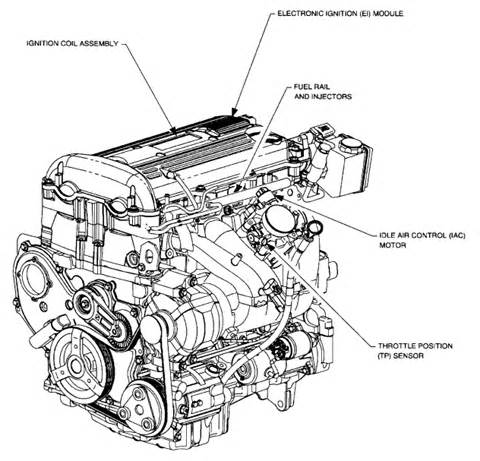 similiar 2000 saturn engine diagram keywords 1996 saturn sl2 engine diagram 1996 saturn sl2 engine diagram