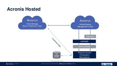 Introducing Acronis Backup as a Service