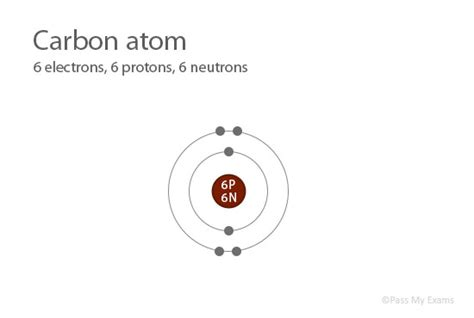 Number Of Protons For Carbon by Pass My Exams Easy Revision Notes For Gsce Chemistry