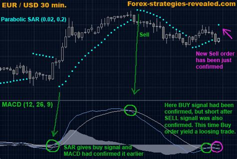 currency trading strategies forex trading strategy 3 eur usd simple system forex
