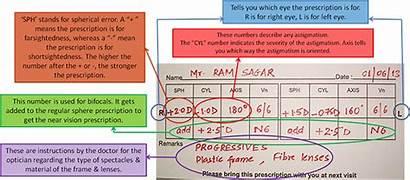 Prescription Rx Meaning Eyeglass Glasses Pd Eye