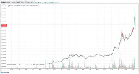 Dogecoin ($DOGE) Breaks $0.45, Takes 5th Place in Crypto ...