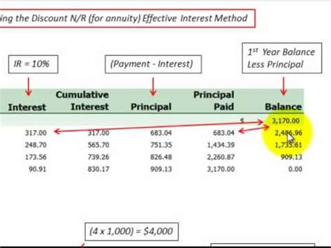 Notes Receivable Amortization Schedule Calculated With ...
