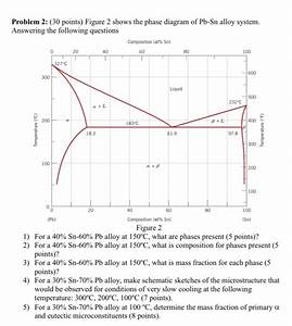 Solved  Figure 2 Shows The Phase Diagram Of Pb