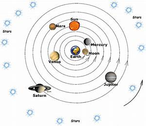 Geocentric Model - Perspectives On Space
