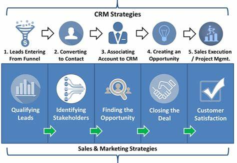 Leads A Defined Marketing Strategy_ Sugarcrm Very Practices For Sales Users