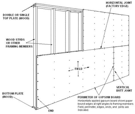 Tinker Cad Pop Figure Template by لماذا الجبسوم بورد من أفضل أنواع التشطيبات كل شيء عن البناء