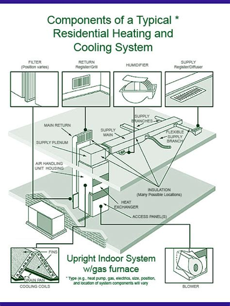 using your duct system as a whole house fan should you have the air ducts in your home cleaned