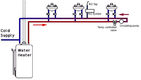 Watts Sink Recirculating by Can I Install A Water Recirculation If I A