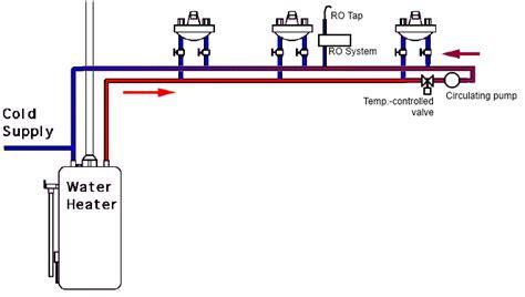 watts sink recirculating can i install a water recirculation if i a