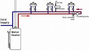 Can I Install A Hot Water Recirculation Pump If I Have A