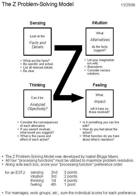 problem solving model problem solving model
