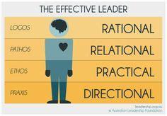 leadership frameworks methodologies  artifacts