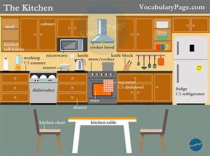 Kitchen vocabulary for Kitchen furniture esl