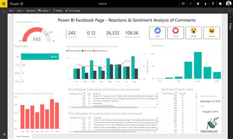 power bi templates re sentiment analysis of comments reactions to microsoft power bi community