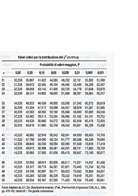 statistica medica dispense statistica tavole statistiche dispensa dispense