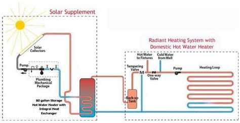 Heat System Diagram by The Best Systems 183 Our Radiant Heating Systems