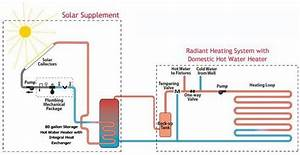 The Best Systems  U00b7 Our Radiant Heating Systems
