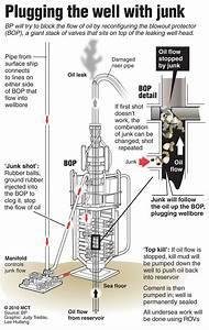 Blow Up Diagram