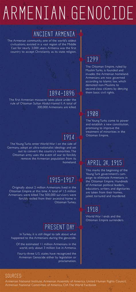 timeline armenian genocide tommiemedia